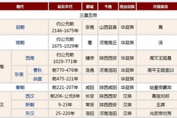 三国后是什么朝代?中国历史朝代顺序表