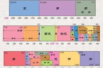 中国历史朝代顺序公元前后的划分表(附纪年图片)
