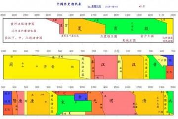 中国历史朝代顺序表顺口溜(历史朝代顺序歌)