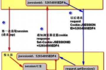Session什么意思?一文带你超详细了解Session的原理及应用