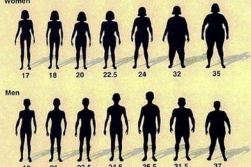 体重指数怎么算标准(女生体重指数计算公式)