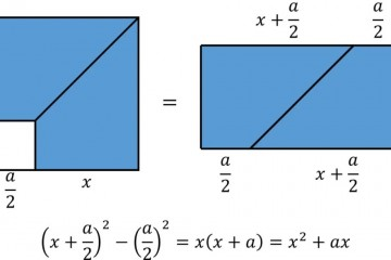 二次方程配方法的无字证明