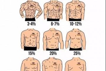 体脂率怎么计算?男女性体脂率对照表